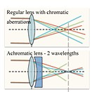 Flat elements developed by Harvard could make camera lenses smaller, lighter and better