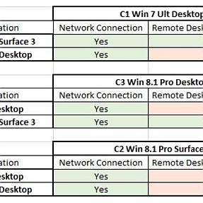 Puzzling LAN situation