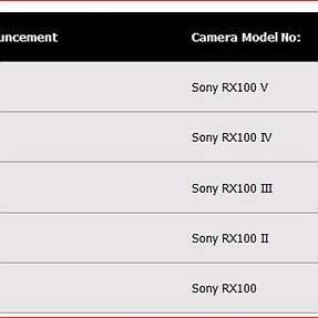 Sony to announce Sony RX100 M5 Soon ?