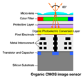 Fujifilm and Panasonic collaborate on 'industry-leading' organic/CMOS sensor